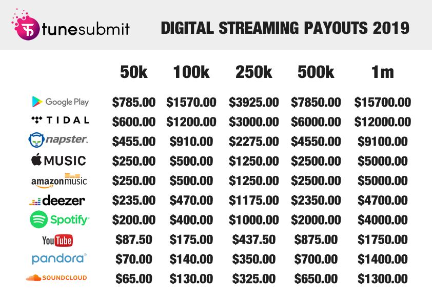 Digital Streaming Payouts 2019 - TuneSubmit.com